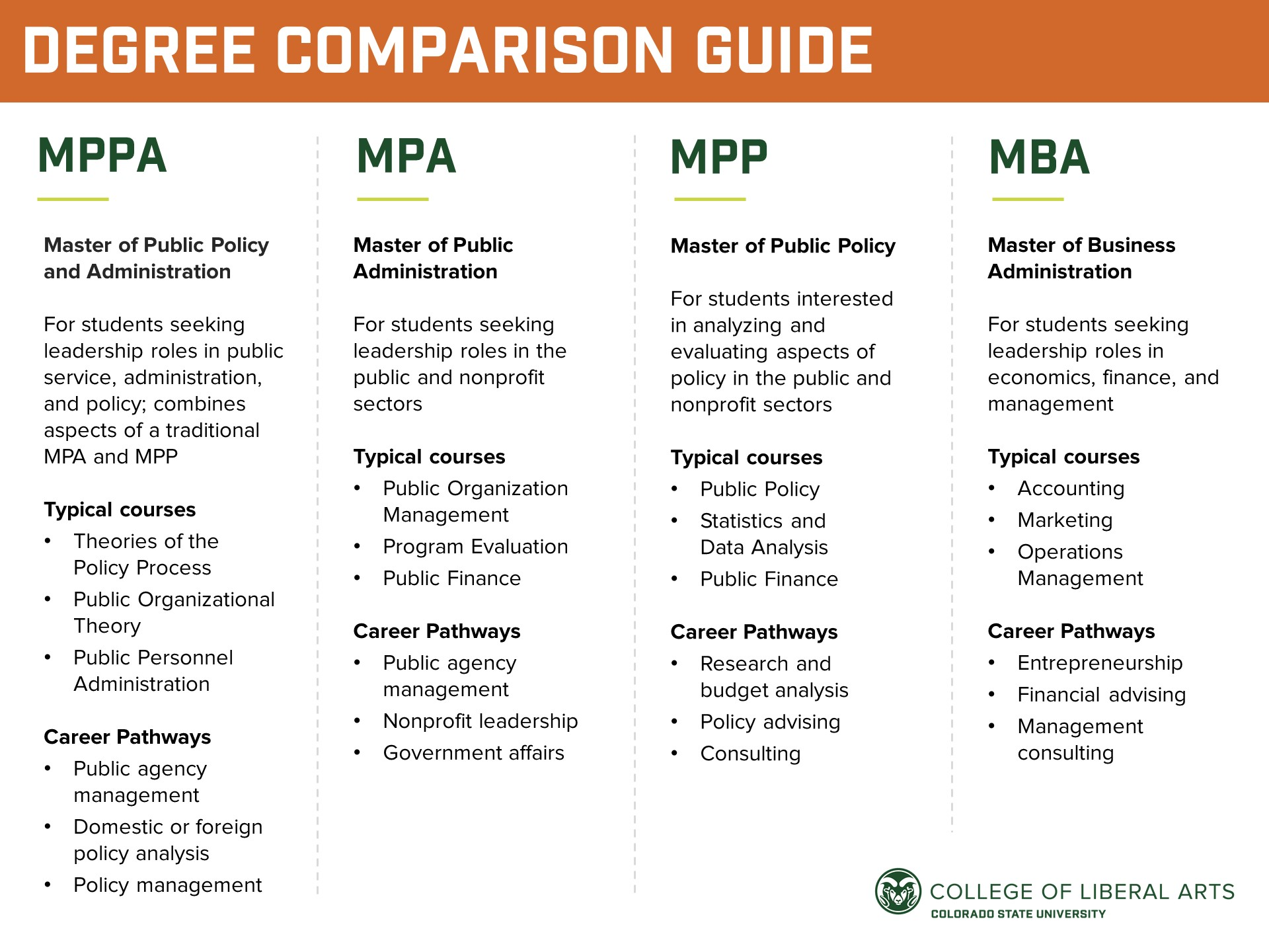 Degree comparison guide between MPPA, MPA, MPP, and MBA